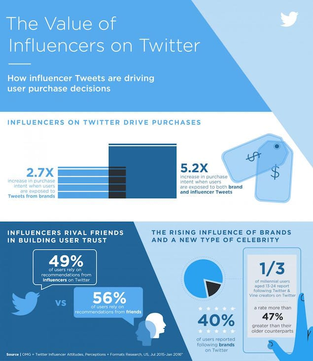 Infografik von Twitter zu Marketing mit Influencer auf Twitter - Influencer Marketing - So findest Du Influencer auf Twitter