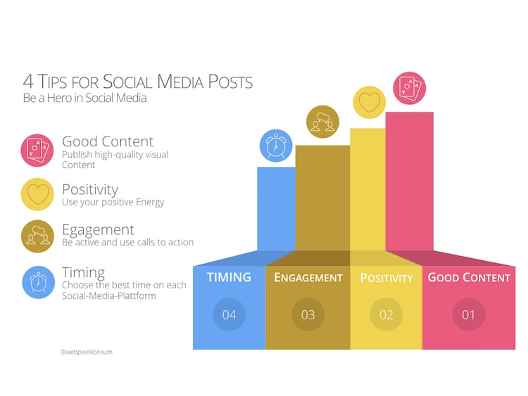 4 Tips for Social Media Posts by webpixelkonsum