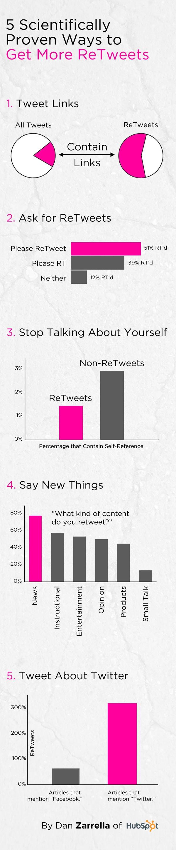 5 Scientifically Proven Ways to get more ReTweets by Dan Zarrella