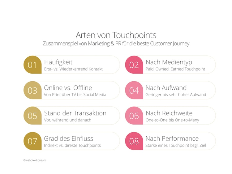Marketing - Arten von Touchpoints by webpixelkonsum