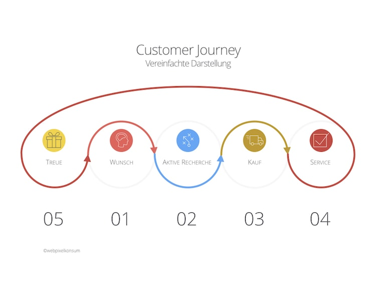 Customer Journey - Vereinfachte Darstellung by webpixelkonsum - Was bedeutet Customer Journey