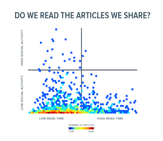 Do we read the articles we share by contently.com