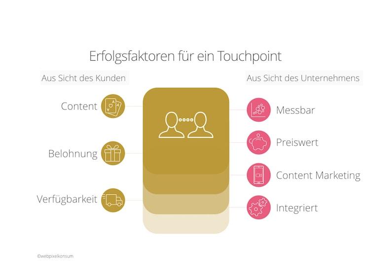 Erfolgsfaktoren von Touchpoints by webpixelkonsum