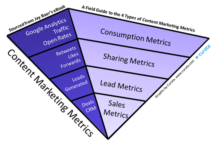 Field Guide 4 Types-of Content Marketing Metrics by Curata