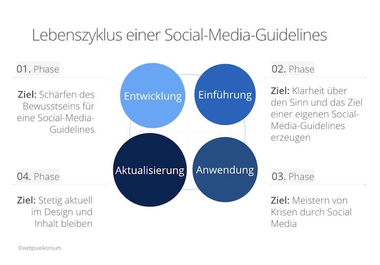 Lebenszyklus einer Social-Media-Guidelines by webpixelkonsum
