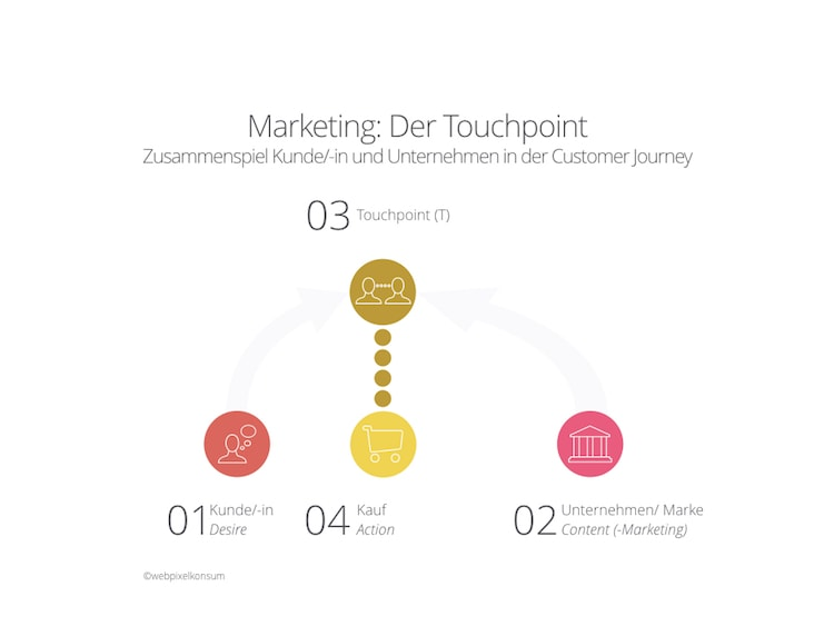 Marketing - Anregungen rund um die Touchpoints by webpixelkonsum
