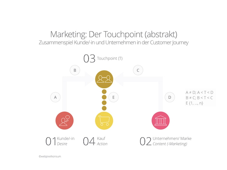 Marketing - Der Touchpoint abstrakt in der Customer Journey by webpixelkonsum