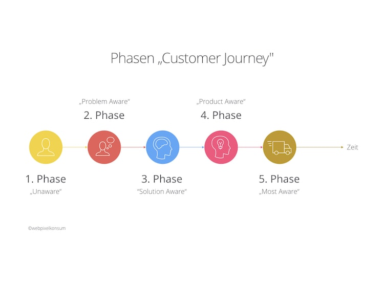 Phasen einer Customer Journey by webpixelkonsum
