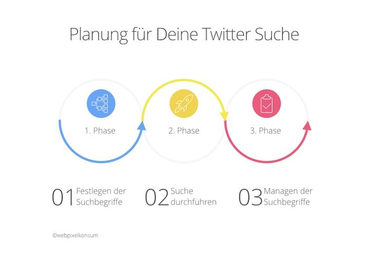 Planung für Deine Twitter Suche by webpixelkonsum