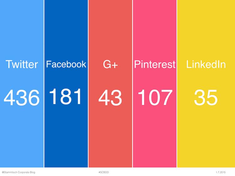 Präsentation von Social-Sharing auf 2. Stammtisch Corporate Blog von webpixelkonsum