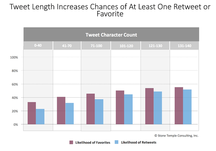 Tweet-Length effect on Engagement by Stonetemple