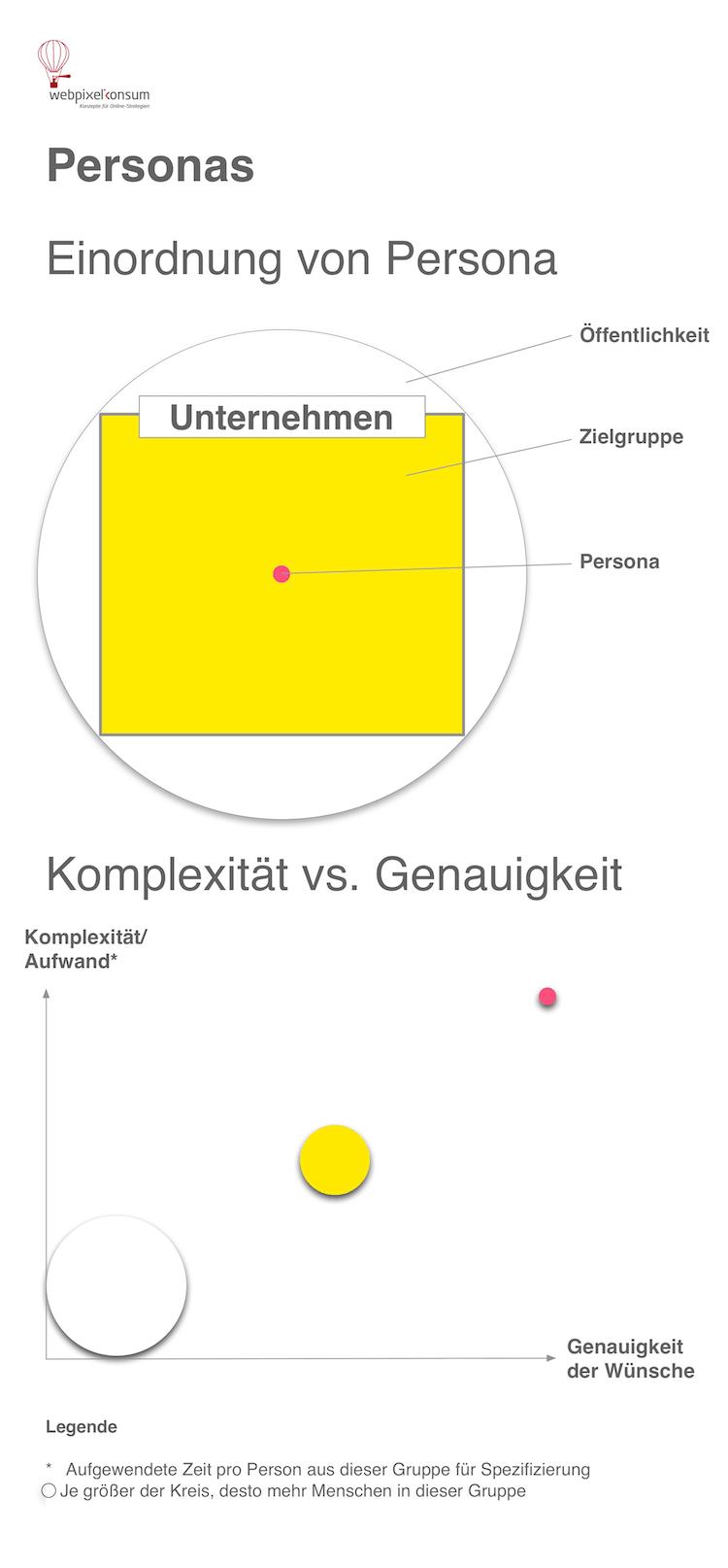 Unternehmen Zielgruppe Persona -Ihre Komplexität und Genauigkeit by webpixelkonsum - Darum ist eine Persona für die Online Strategie wichtig