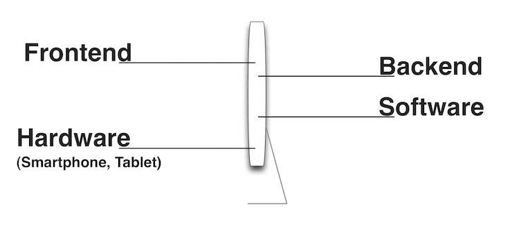 Vereinfachter Aufbau eines Blogsystems by webpixelkonsum