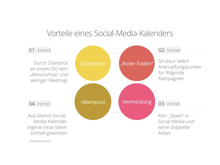 Vorteile von einem Social-Media-Kalender by webpixelkonsum