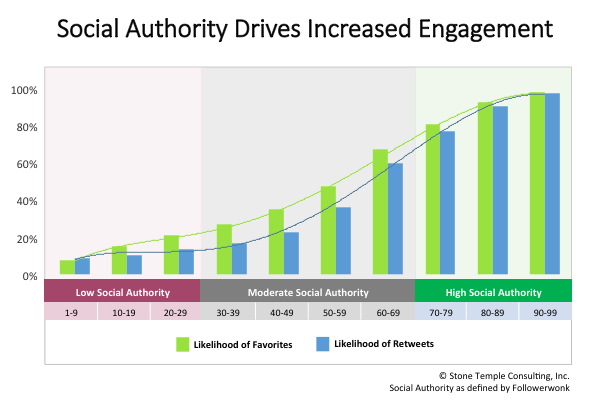 Social Authority Engagement by Stonetemple