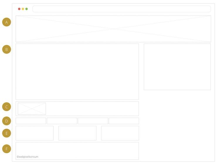 Aufbau eines Blog by webpixelkonsum - Fragen, Begriffe und Tipps rund um das Blog und Bloggen