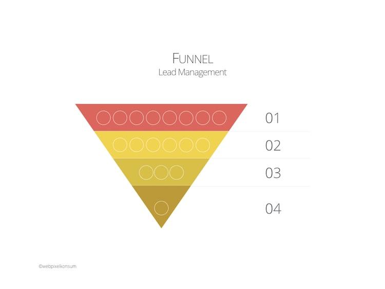 Funnel im Lead Management by webpixelkonsum - Online-Marketing für den Mittelstand: Komplex und doch sinnvoll