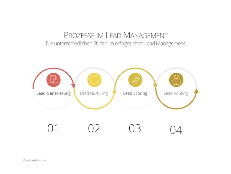 Prozesse im Lead Management by webpixelkonsum