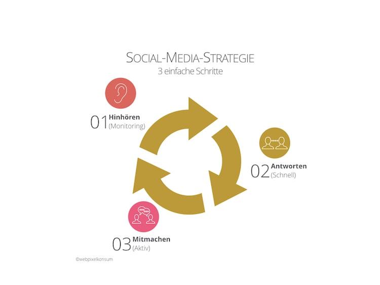 3 Schritte für Deine Social-Media-Strategie by webpixelkonsum - Nutze diese 12 Schritte für Deine Social-Media-Strategie