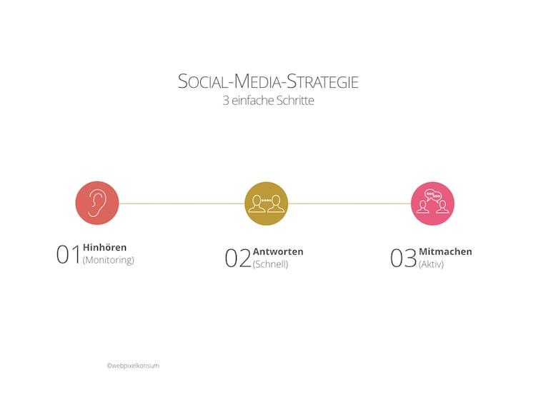 3 einfache Schritte für Deine Social-Media-Strategie by webpixelkonsum