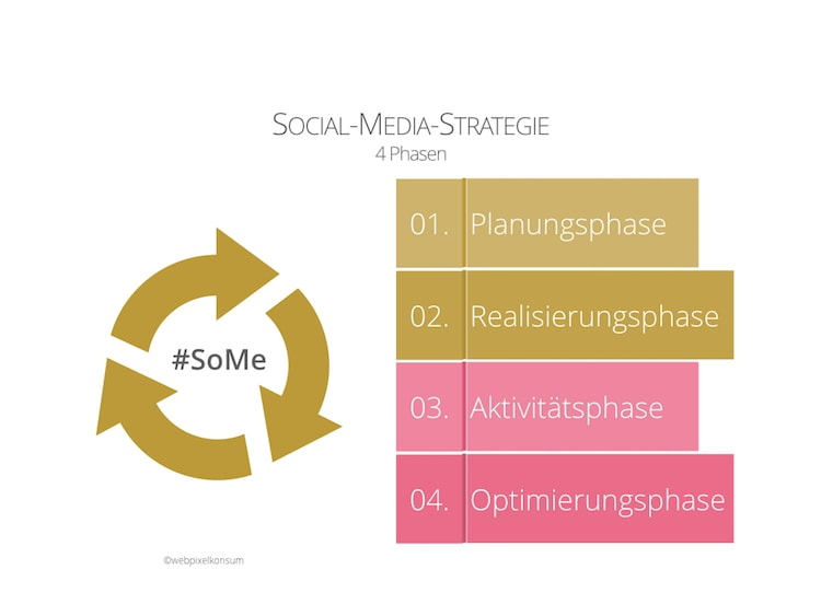 4 Phasen einer Social-Media-Strategie by webpixelkonsum