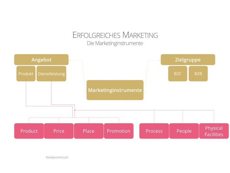 Erfolgreiches Marketing für Unternehmen mithilfe von Marketinginstrumente, Marketingmethoden und Marketingprozesse: Die Marketinginstrumente by webpixelkonsum