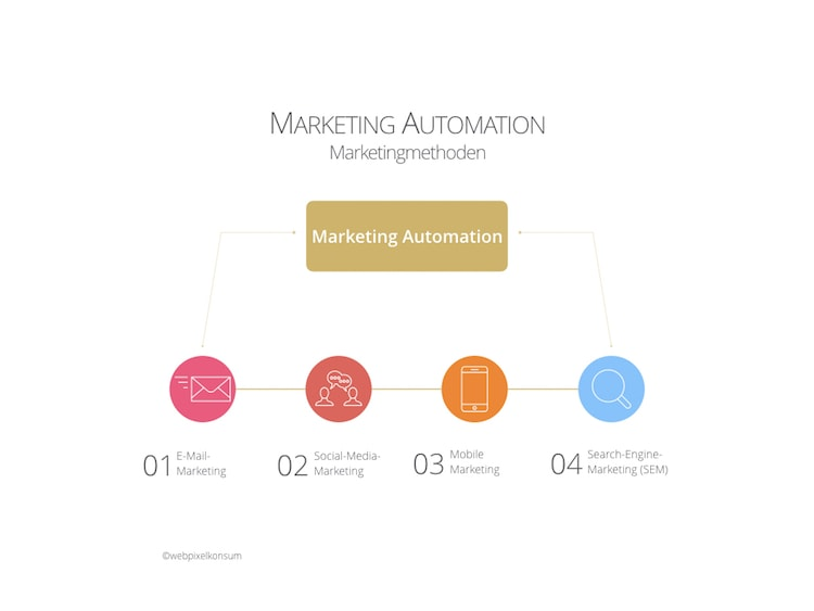 Marketing Automation mit Marketingmethoden für erfolgreiches Marketing für Unternehmen by webpixelkonsum