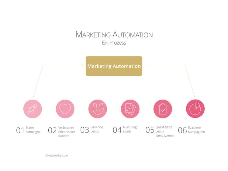 Marketing-Automation-Prozess für erfolgreiches Marketing für Unternehmen by webpixelkonsum