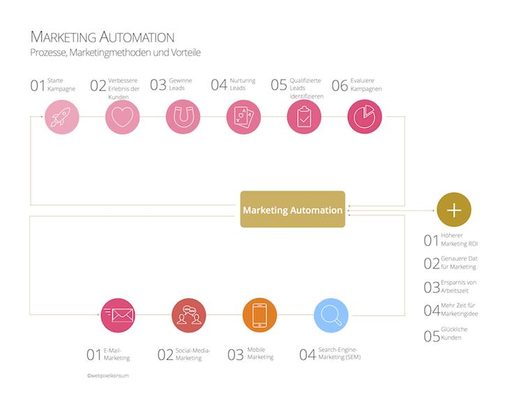 Marketing-Automation-Prozess und Marketingmethoden sowie Vorteile für erfolgreiches Marketing für Unternehmen by webpixelkonsum