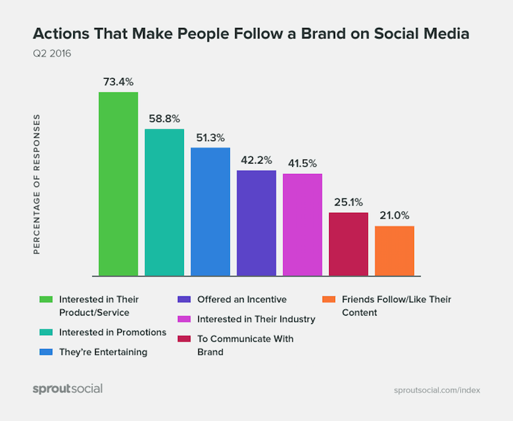 Actions that make people follow a Brand on Social Media by sproutsocial - Fakten zu Social Media
