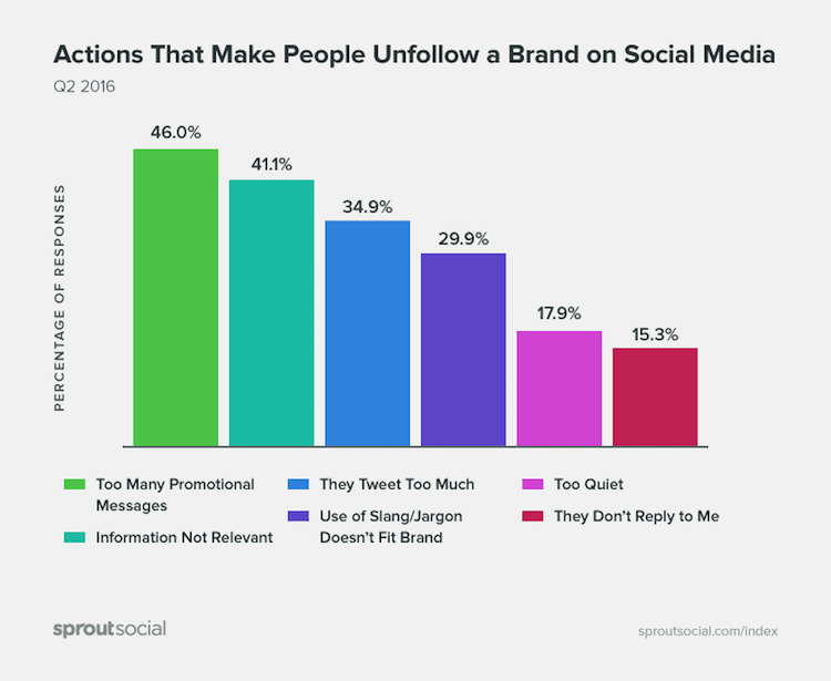 Actions that make people unfollow a Brand on Social Media by sproutsocial