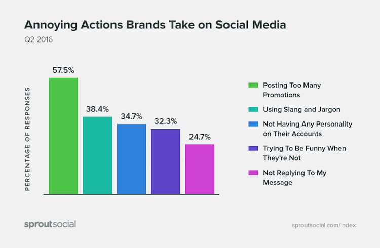 Annoying actions Brands take on Social Media by sproutsocial - Fakten zu Social Media