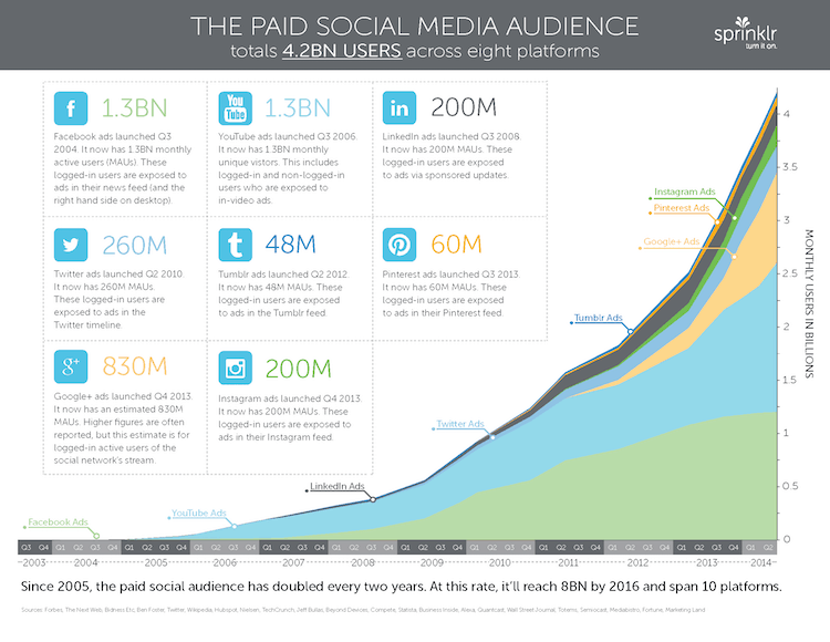 Pages from Everything You Need to Know About Paid Social Media by sprinklr