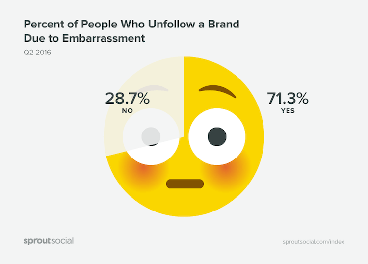 Percent of people who unfollow a Brand due to embarrassment by sproutsocial - Fakten zu Social Media