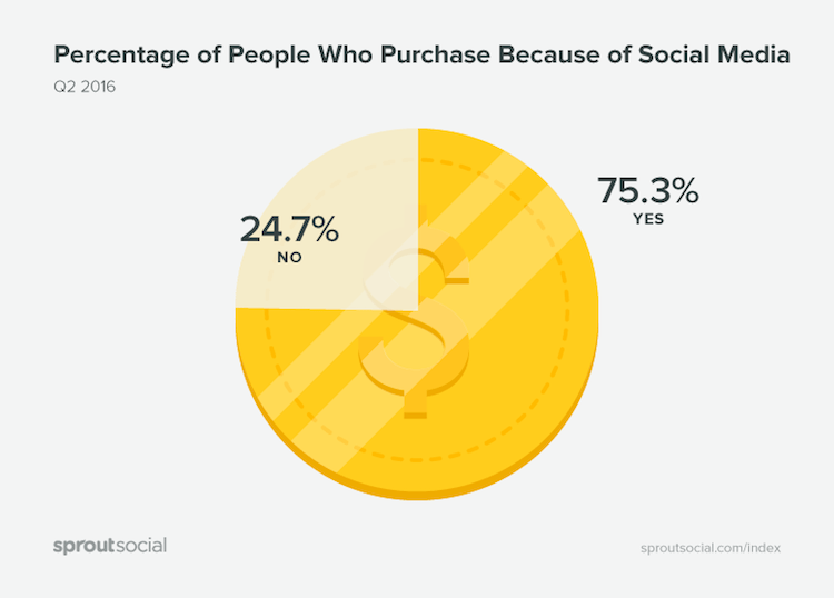 Percentage of people who purchase because of Social Media by sproutsocial