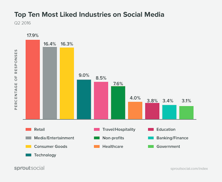 Top ten most liked Industries in Social Media by sproutsocial - Fakten zu Social Media