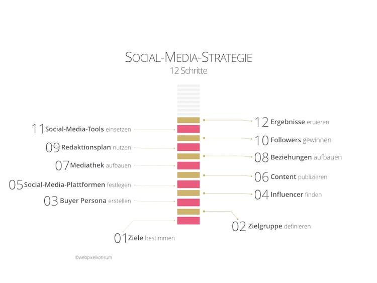 12 Schritte einer Social-Media-Strategie by webpixelkonsum - Nutze diese 12 Schritte für Deine Social-Media-Strategie