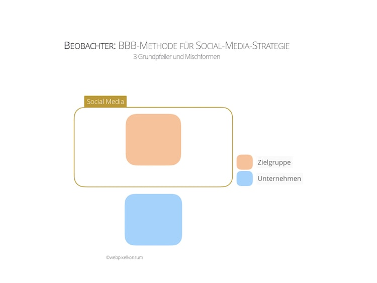 BBB-Methode für Social-Media-Strategie —Beobachter —by webpixelkonsum