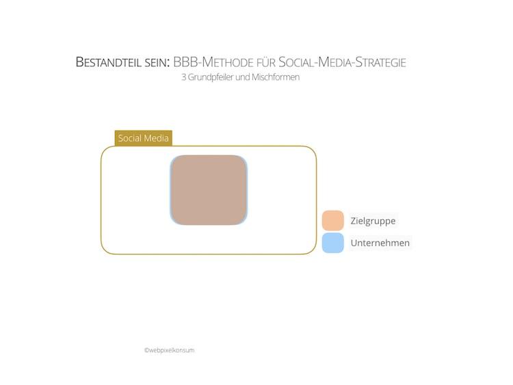 BBB-Methode für Social-Media-Strategie —Bestandteil sein —by webpixelkonsum
