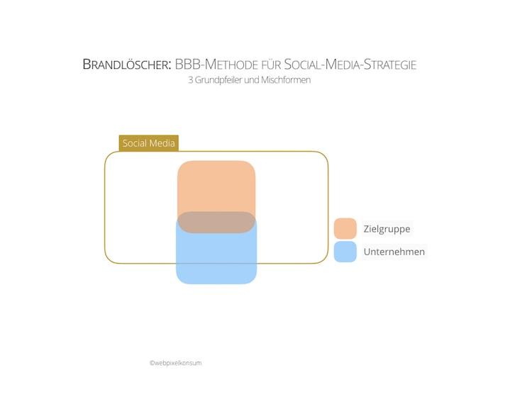 BBB-Methode für Social-Media-Strategie —Brandlöscher —by webpixelkonsum
