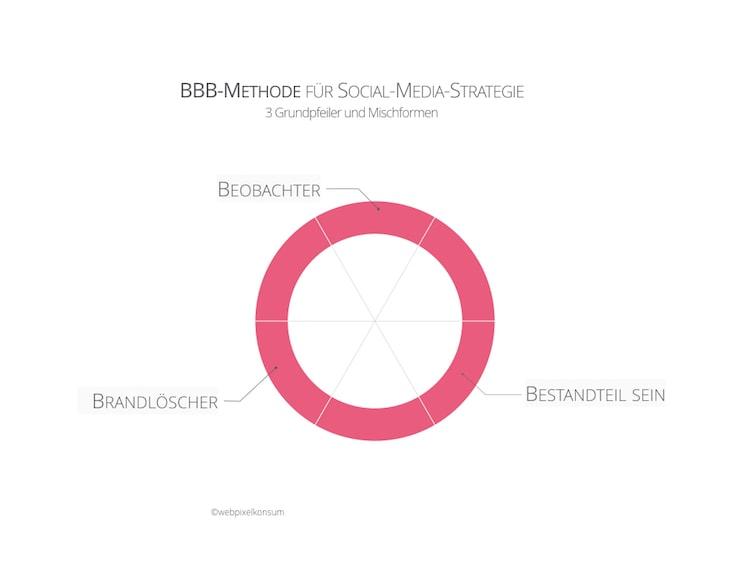 BBB-Methode für Social-Media-Strategie by webpixelkonsum