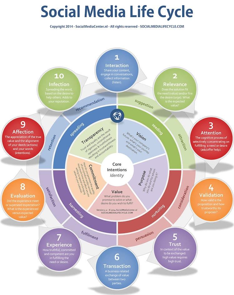 Social Media Life Cycle by Tenfore - Tipps für eine Social-Media-Strategie