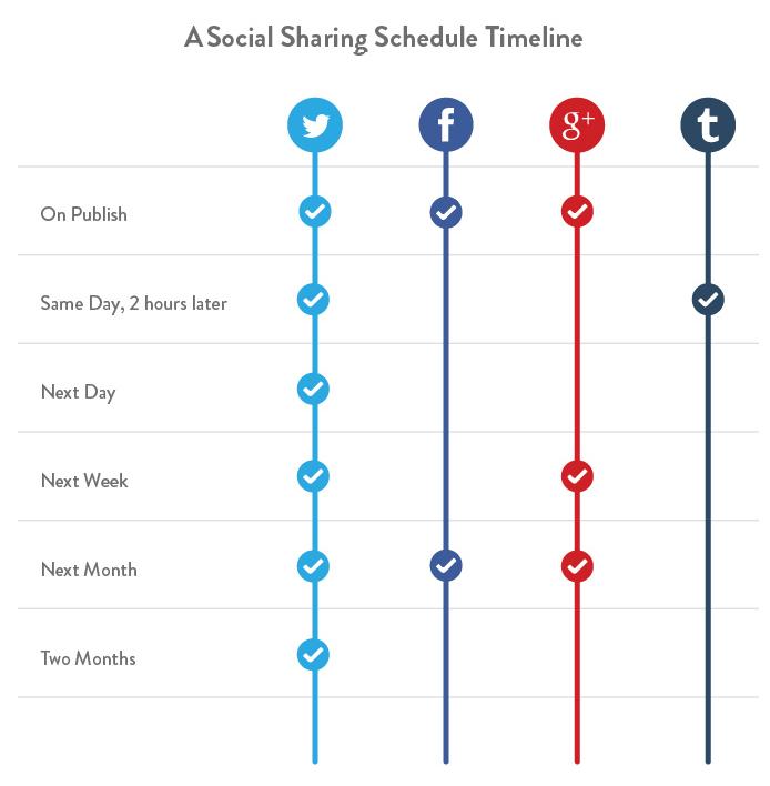 3 social sharing timeline by kissmetrics - Was ist Social Sharing und welchen Nutzen bringt der Einsatz?