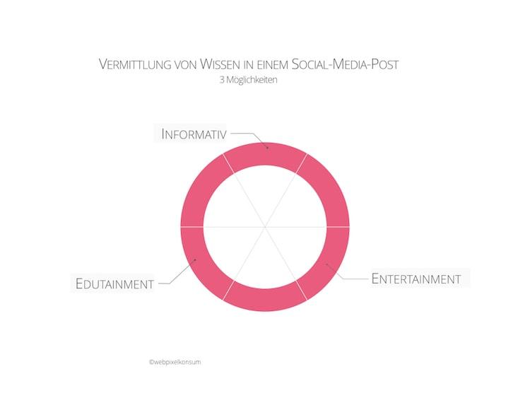 Vermittlung von Wissen in einem Social-Media-Post by webpixelkonsum - Fragen rund um Deine Social-Media-Strategie und Lösungsansätze