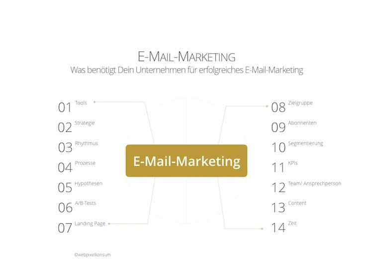 Strategisches E-Mail-Marketing für Unternehmen: Dies ist für Dein E-Mail-Marketing notwendig von webpixelkonsum - Online-Marketing für den Mittelstand: Komplex und doch sinnvoll
