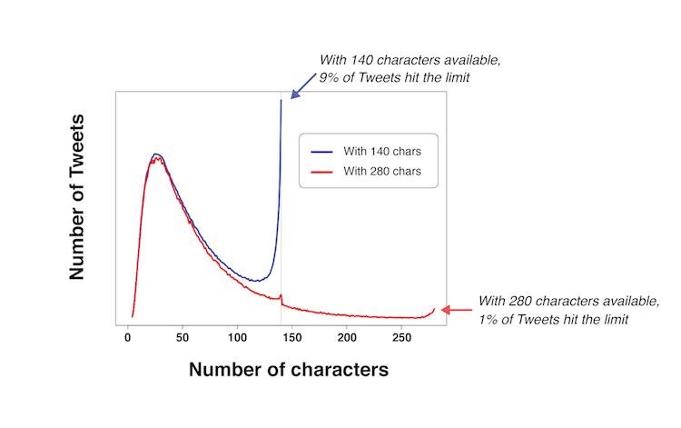 Chart to - Tweeting Made Easier by Twitter - Tweets mit neuer Zeichenanzahl sind aktuell ein heißes Twitter-Thema