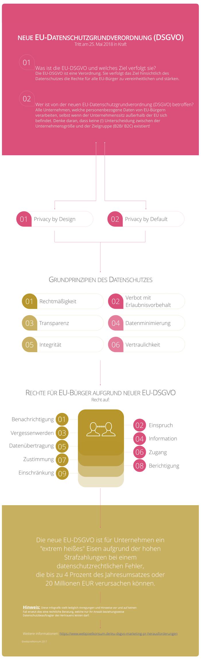 Infografik: Neue EU-Datenschutzgrundverordnung (DSGVO) von webpixelkonsum - EU-DSGVO, Marketing und PR: Zahlreiche Herausforderungen inkl. Infografik