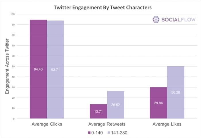 Twitter Engagement by Tweet Characters von SocialFow und BuzzFeed - Neuigkeiten rund um Twitter im November 2017
