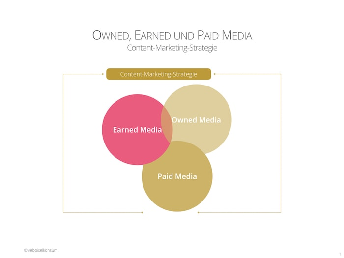 Owned-, Earned- und Paid-Media in der Content-Marketing-Strategie von webpixelkonsum - Der Einfluss von Content-Marketing auf Suchresultate