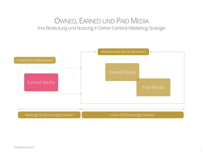 Owned, Earned und Paid-Media und deren Einflussmöglichkeiten von webpixelkonsum - Owned, Earned und Paid Media: Ihre Bedeutung und Nutzung in Deiner Content-Marketing-Strategie